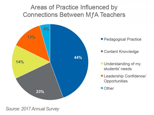 Areas of Practice Influenced by Connections Between Teachers